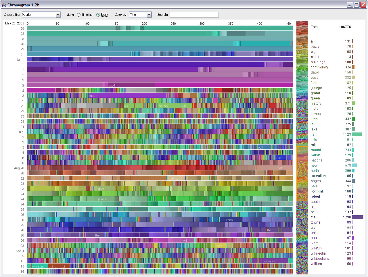 Chromogram from bot user, Pearle, showing rainbow patterns of alphabetical tasks