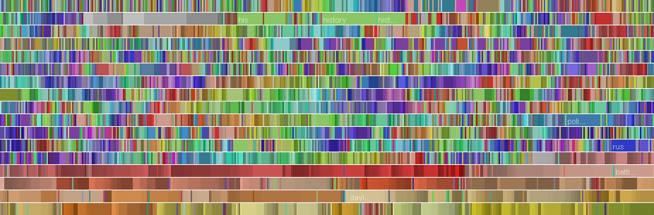 Data visualization representing the edit history of a single user with blocks of color corresponding to article title